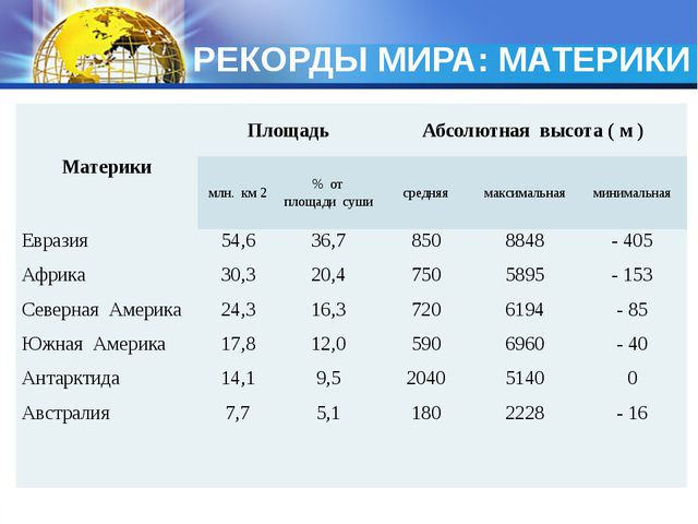 РЕКОРДЫ МИРА: МАТЕРИКИ Материки Площадь Абсолютнаявысота(м ) млн. км2 % от...