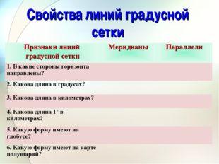 Свойства линий градусной сетки Признаки линий градусной сеткиМеридианыПарал