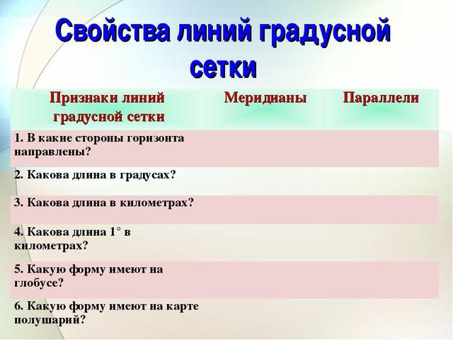 Свойства линий градусной сетки Признаки линий градусной сеткиМеридианыПарал...