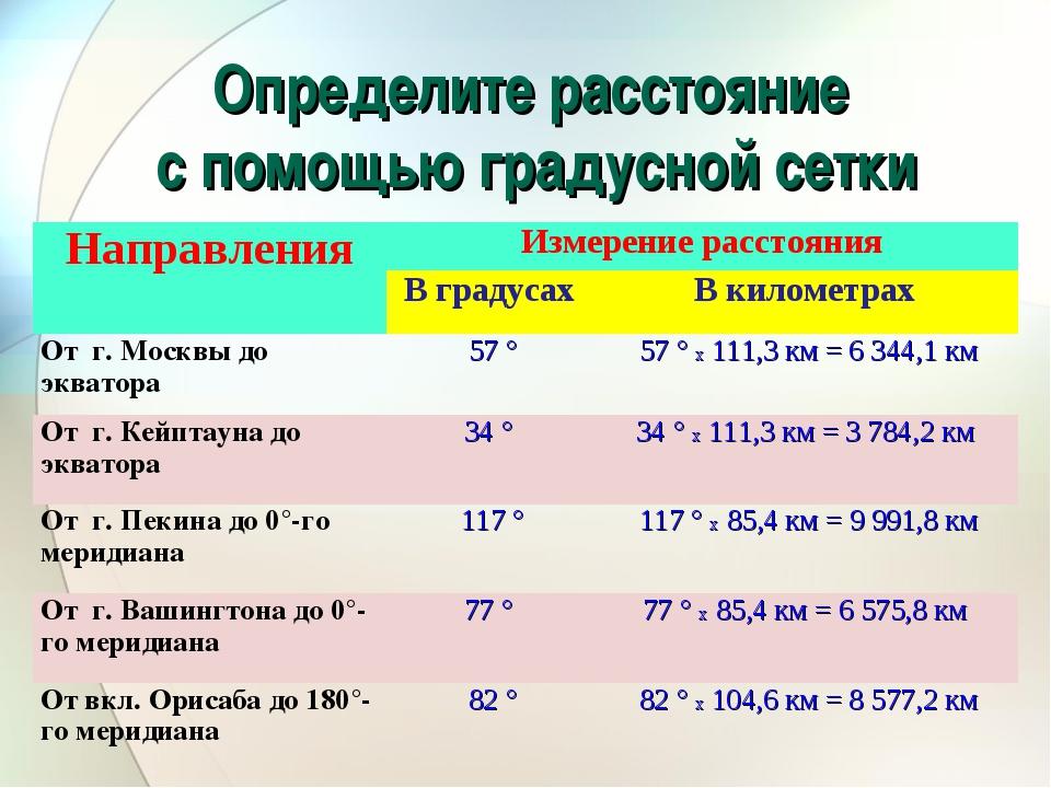 Определите расстояние с помощью градусной сетки НаправленияИзмерение расстоя...