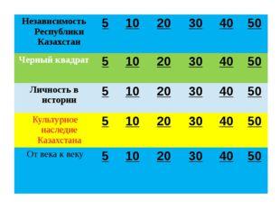 Независимость Республики Казахстан ОБСЕ (Организации по безопасности и сотруд