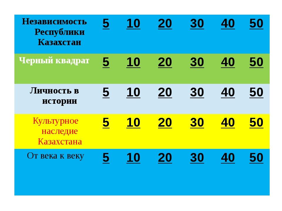Независимость Республики Казахстан ОБСЕ (Организации по безопасности и сотруд...