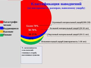 10% 10-15% 50-70% Более 70% Классификация наводнений (по повторяемости, разм