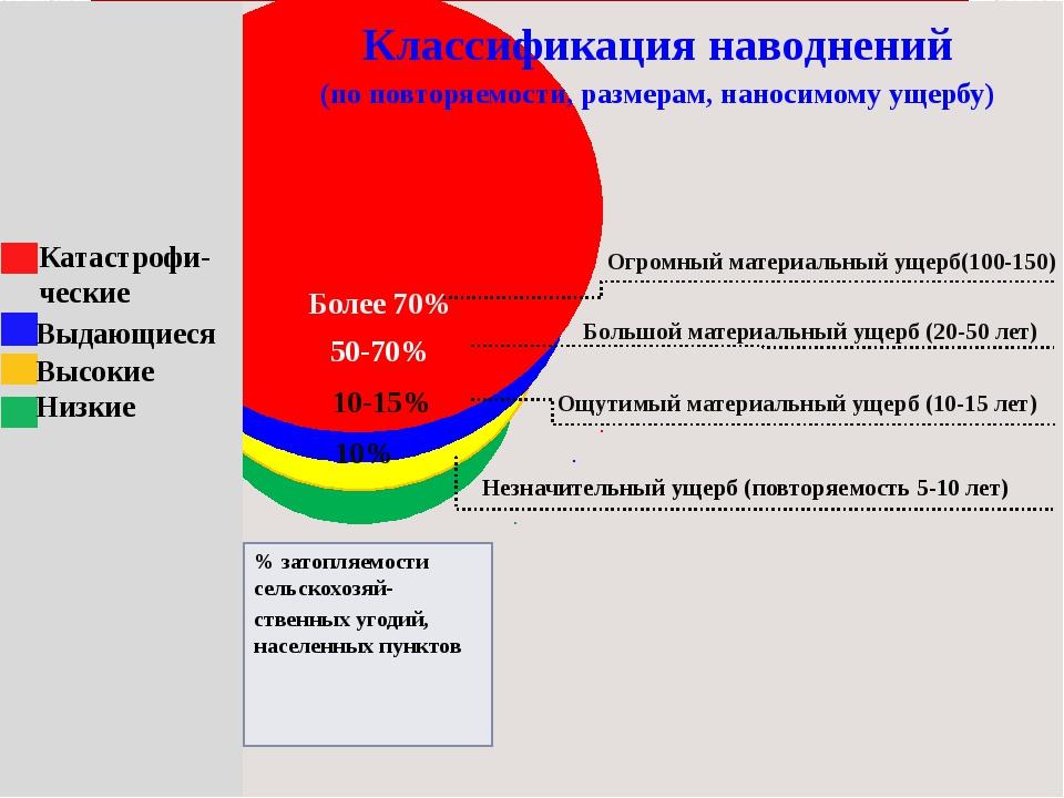 10% 10-15% 50-70% Более 70% Классификация наводнений (по повторяемости, разм...