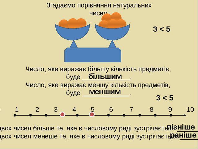 Згадаємо порівняння натуральних чисел. З двох чисел більше те, яке в числово...