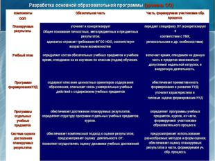 Разработка основной образовательной программы (уровень ОО) компоненты ООП Об