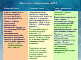 Кадровое обеспечение введения ФГОС Федеральный уровеньРегиональный уровень