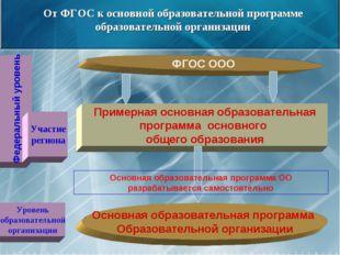 От ФГОС к основной образовательной программе образовательной организации ФГОС