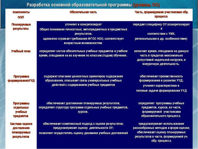 Разработка основной образовательной программы (уровень ОО) компоненты ООП Об...