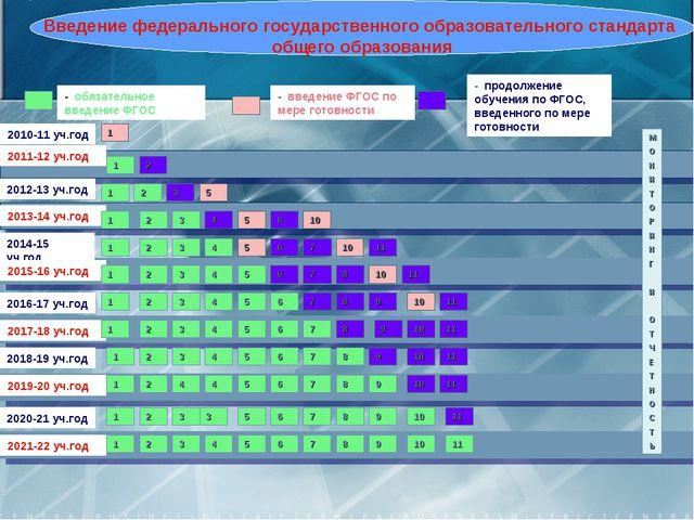 2010-11 уч.год 2011-12 уч.год - обязательное введение ФГОС - введение ФГОС по...