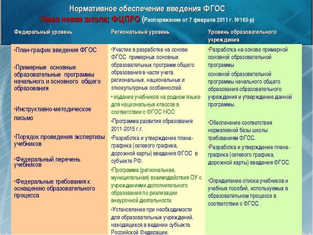 Нормативное обеспечение введения ФГОС Наша новая школа; ФЦПРО (Распоряжение о...