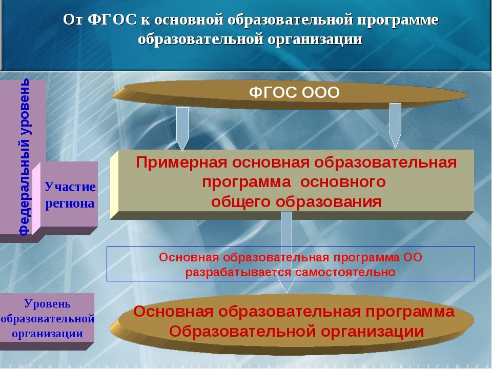 От ФГОС к основной образовательной программе образовательной организации ФГОС...