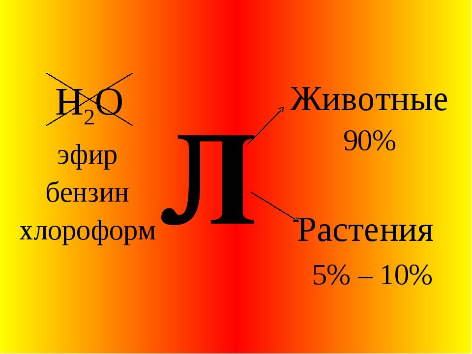 Л Животные 90% Растения 5% – 10% эфир бензин хлороформ