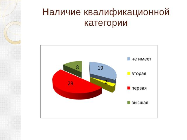 Наличие квалификационной категории