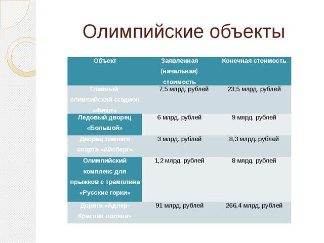 Олимпийские объекты Объект Заявленная (начальная) стоимость Конечная стоимост...