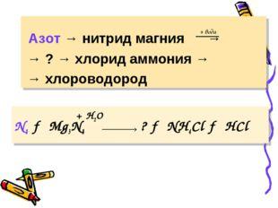 + H2O N2 → Mg3N2 ? → NH4Сl → HCl Азот → нитрид магния → → ? → хлорид аммони