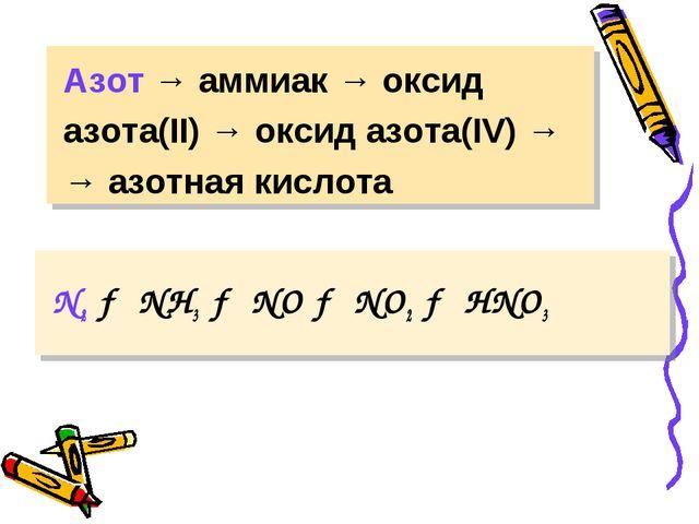 Азот → аммиак → оксид азота(II) → оксид азота(IV) → → азотная кислота N2 → N...