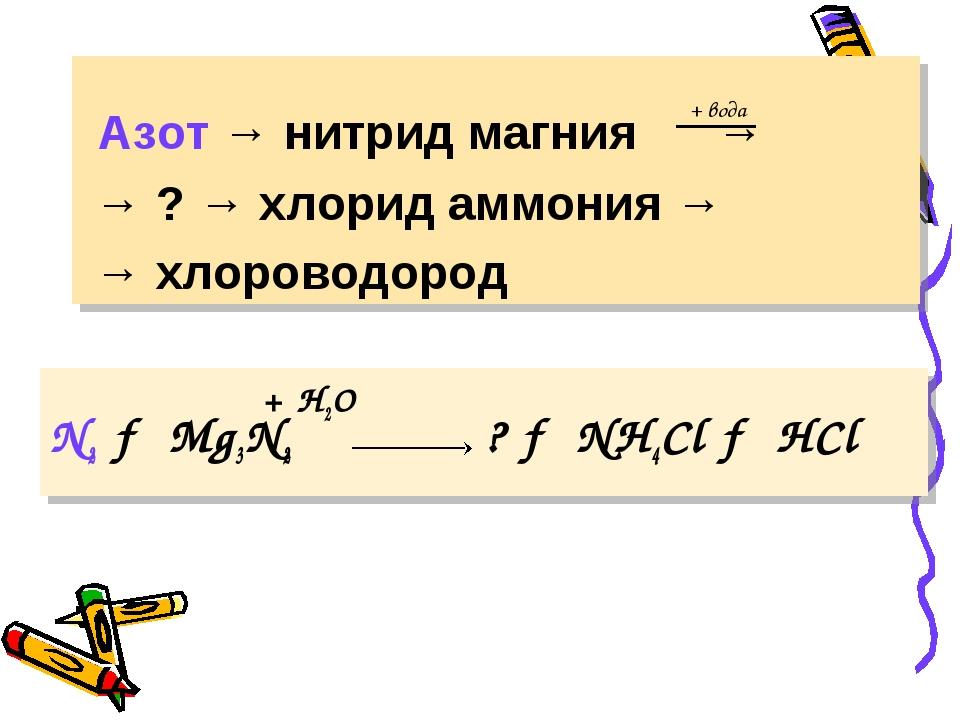 + H2O N2 → Mg3N2 ? → NH4Сl → HCl Азот → нитрид магния → → ? → хлорид аммони...