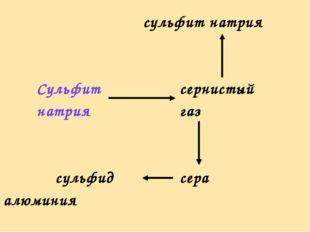 сульфит натрия Сульфитсернистый натриягаз  сульфидсера  алюминия