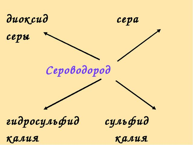 диоксид сера серы Сероводород гидросульфид сульфид калия калия