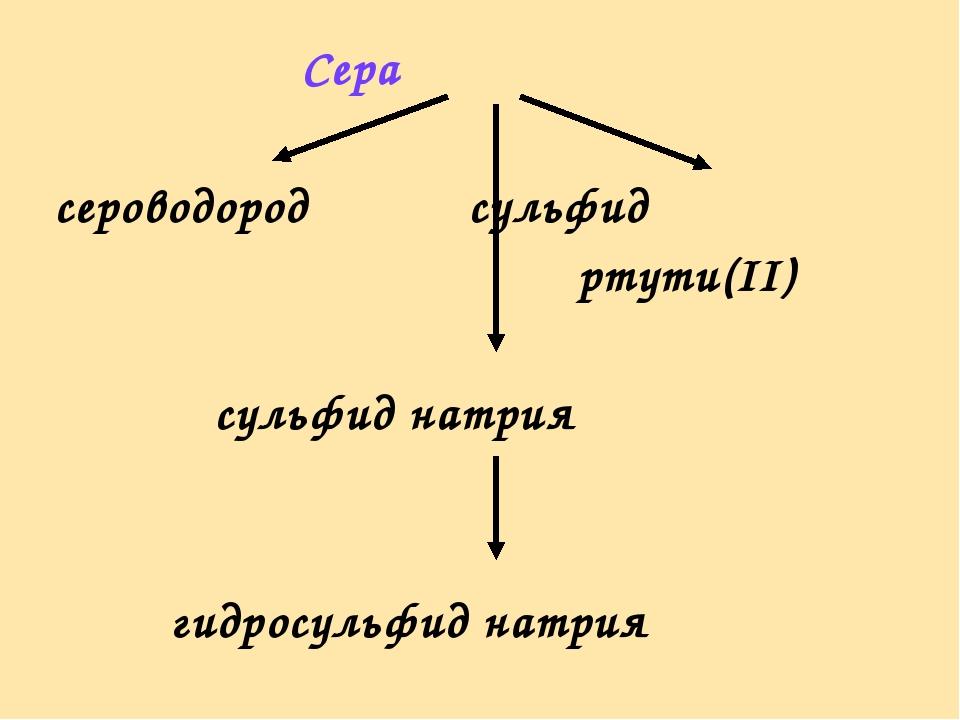 Сера сероводород сульфид  ртути(II) сульфид натрия гидросульфид натрия
