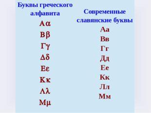 Буквы греческого алфавита Aa Bb Gg Dd Ee Kk Ll Mm Современные славянские букв