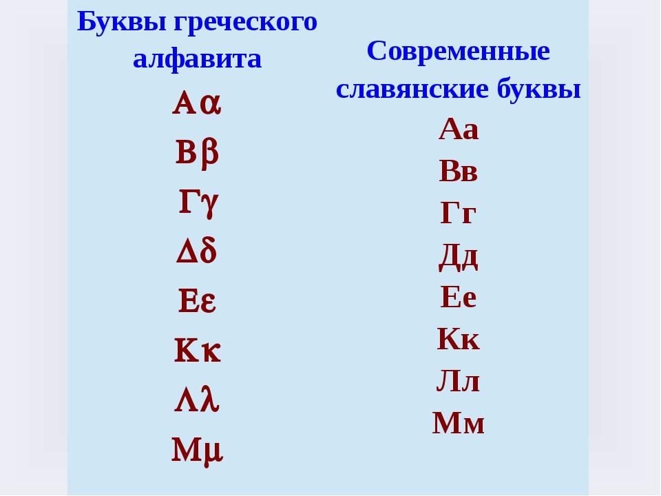 Буквы греческого алфавита Aa Bb Gg Dd Ee Kk Ll Mm Современные славянские букв...
