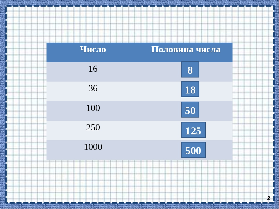 * 8 18 50 125 500 ЧислоПоловина числа 16 36 100 250 1000
