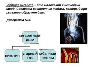 Горящая сигарета – это маленький химический завод. Сигарета состоит из табака