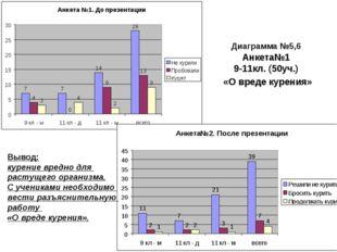 Диаграмма №5,6 Анкета№1 9-11кл. (50уч.) «О вреде курения» Вывод: курение вред