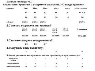 Данные таблицы №1. Анализ анкетирования с учащимися школы №61 «О вреде курен