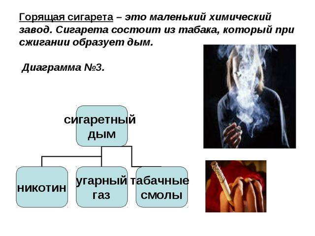 Горящая сигарета – это маленький химический завод. Сигарета состоит из табака...