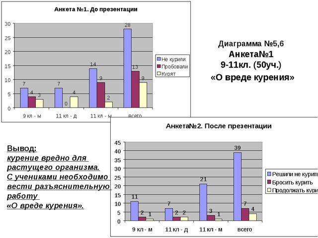 Диаграмма №5,6 Анкета№1 9-11кл. (50уч.) «О вреде курения» Вывод: курение вред...