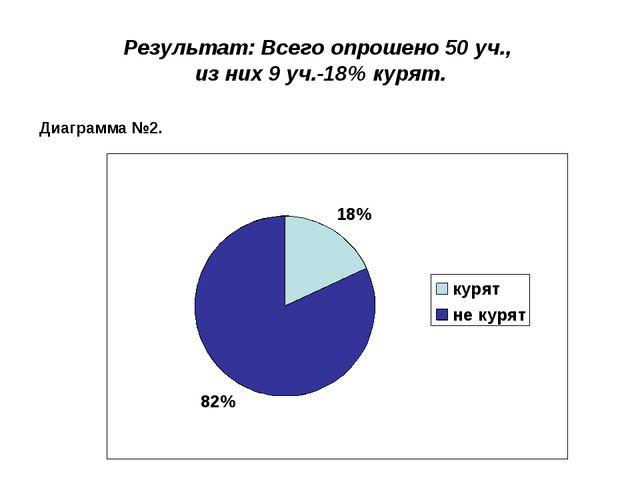 Результат: Всего опрошено 50 уч., из них 9 уч.-18% курят. Диаграмма №2.