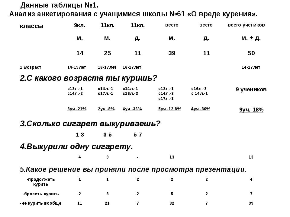 Данные таблицы №1. Анализ анкетирования с учащимися школы №61 «О вреде курен...