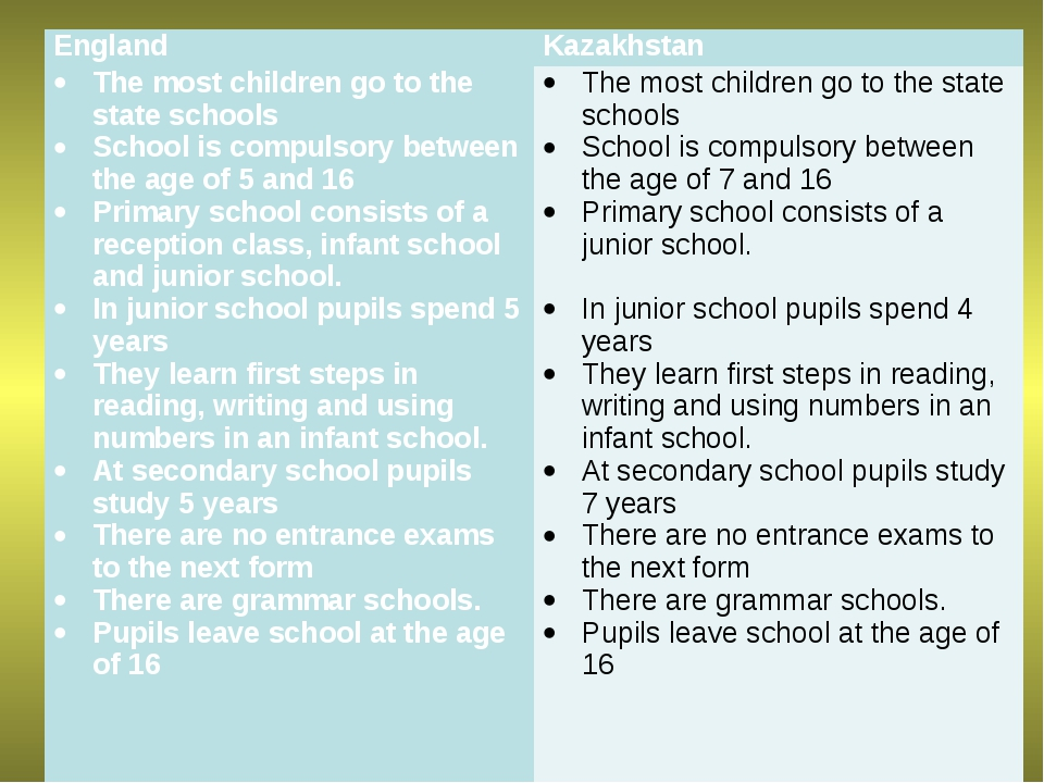 EnglandKazakhstan The most children go to the state schools School is compul...