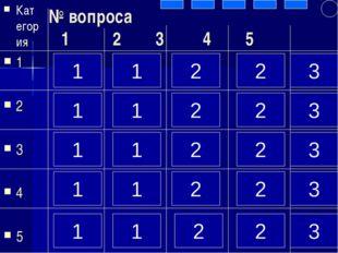 № вопроса 1 2 3 4 5 Категория 1 2 3 4 5 1 1 1 1 1 1 1 1 1 1 2 2 2 2 2 2 2 2 2
