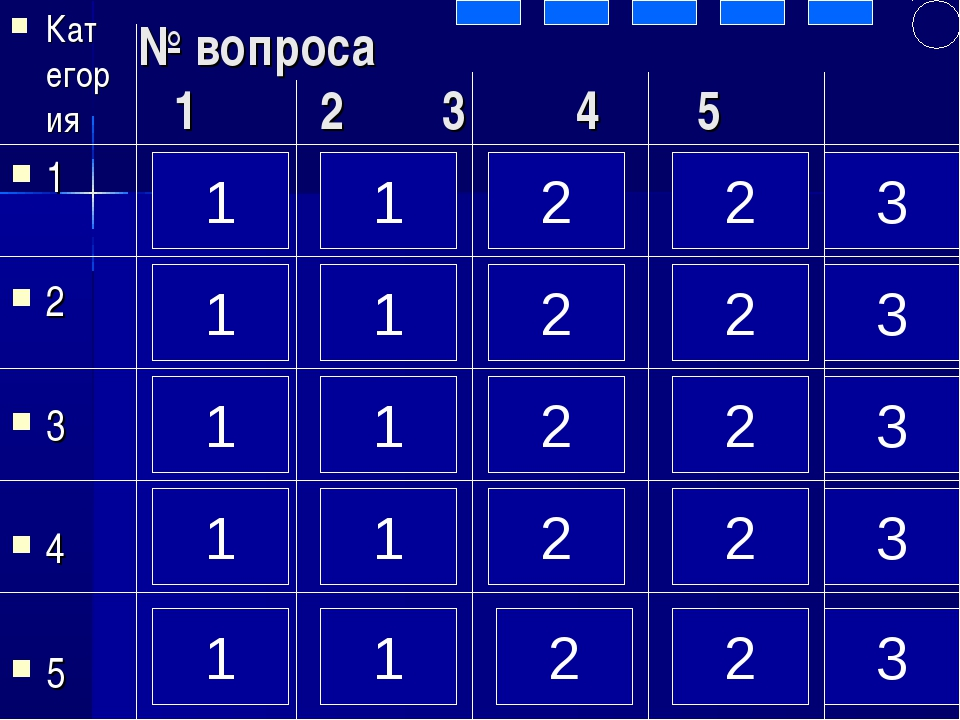 № вопроса 1 2 3 4 5 Категория 1 2 3 4 5 1 1 1 1 1 1 1 1 1 1 2 2 2 2 2 2 2 2 2...