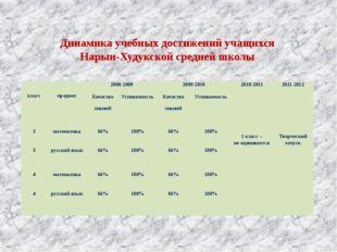 Динамика учебных достижений учащихся Нарын-Худукской средней школы класс пре