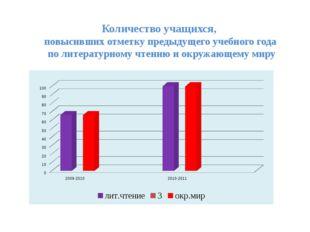 Количество учащихся, повысивших отметку предыдущего учебного года по литерату