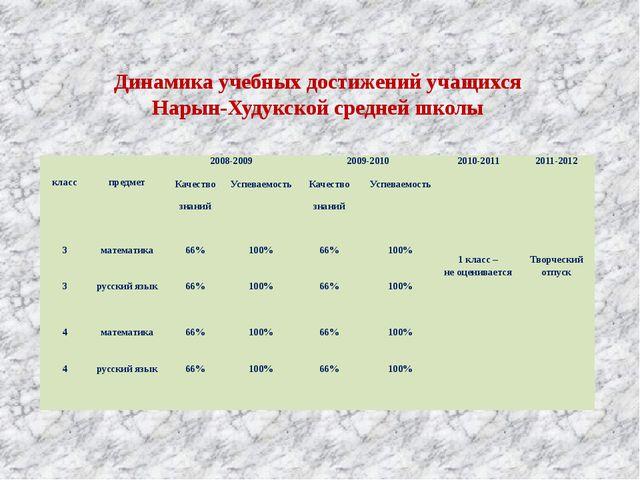 Динамика учебных достижений учащихся Нарын-Худукской средней школы класс пре...