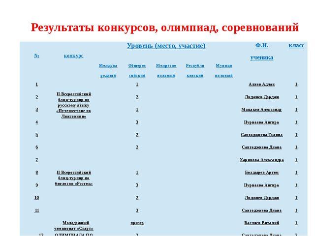Результаты конкурсов, олимпиад, соревнований № конкурс Уровень(место, участие...