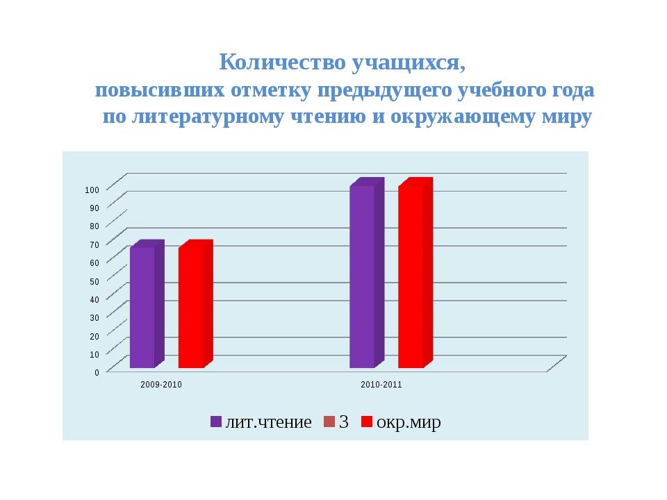Количество учащихся, повысивших отметку предыдущего учебного года по литерату...