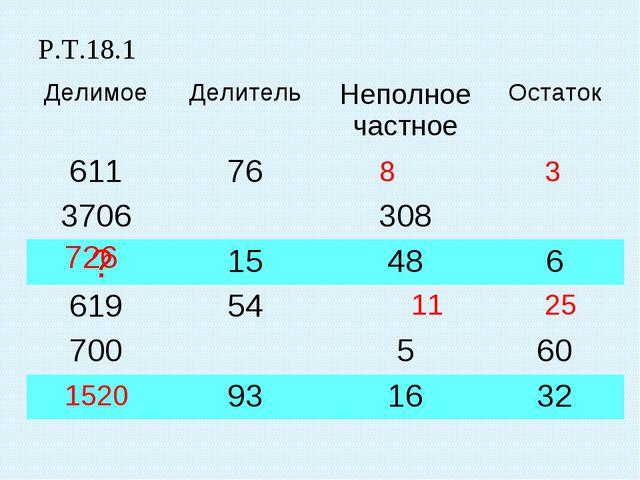 Р.Т.18.1 ? 726 1520 8 3 11 25 ДелимоеДелительНеполное частноеОстаток 6117...