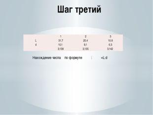 Шаг третий : π =L:d Нахождение числа π по формуле  1 2 3 L 31,7 25,4 19,8 d