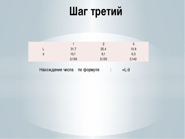 Шаг третий : π =L:d Нахождение числа π по формуле  1 2 3 L 31,7 25,4 19,8 d...