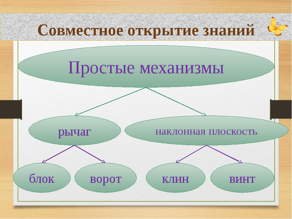 Совместное открытие знаний Простые механизмы рычаг наклонная плоскость блок...