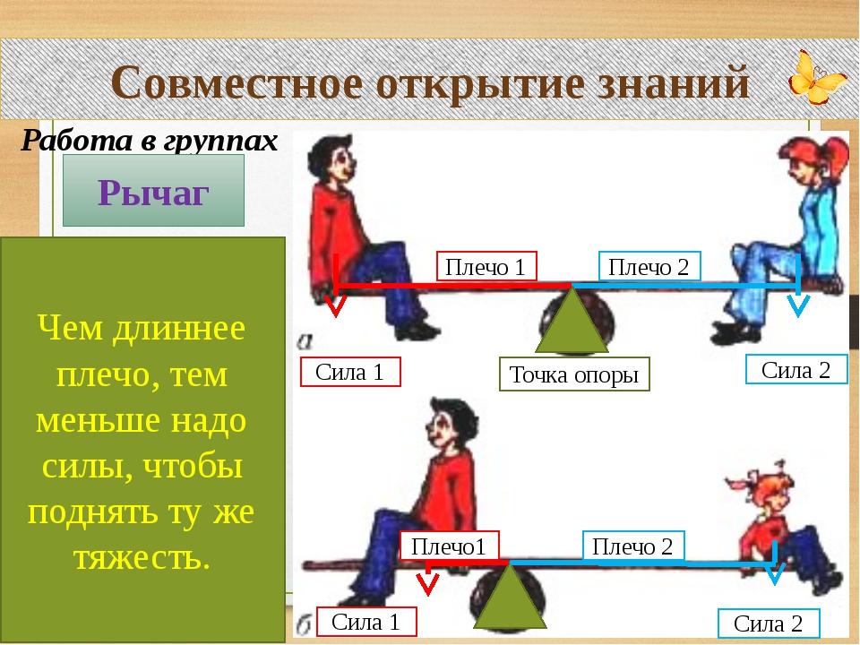 Совместное открытие знаний Работа в группах Рычаг Чем длиннее плечо, тем мень...