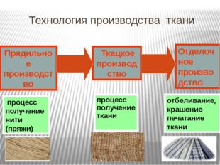 Как определить направление долевой нити в ткани? По кромке; По растяжению; По