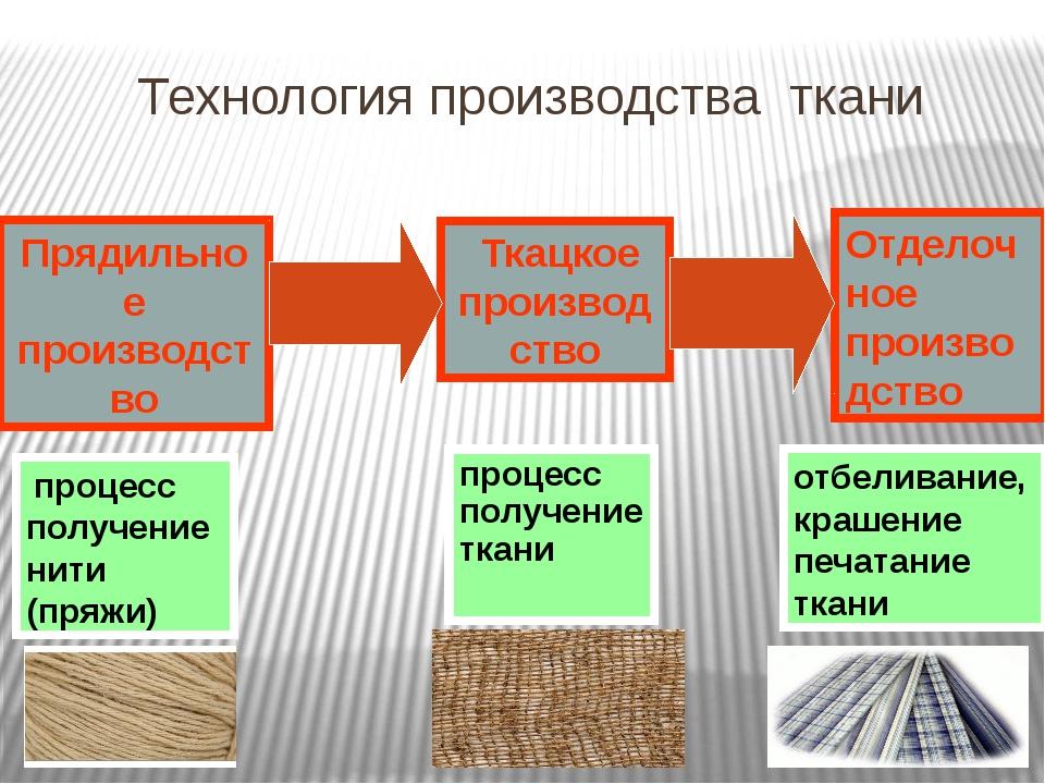 Как определить направление долевой нити в ткани? По кромке; По растяжению; По...